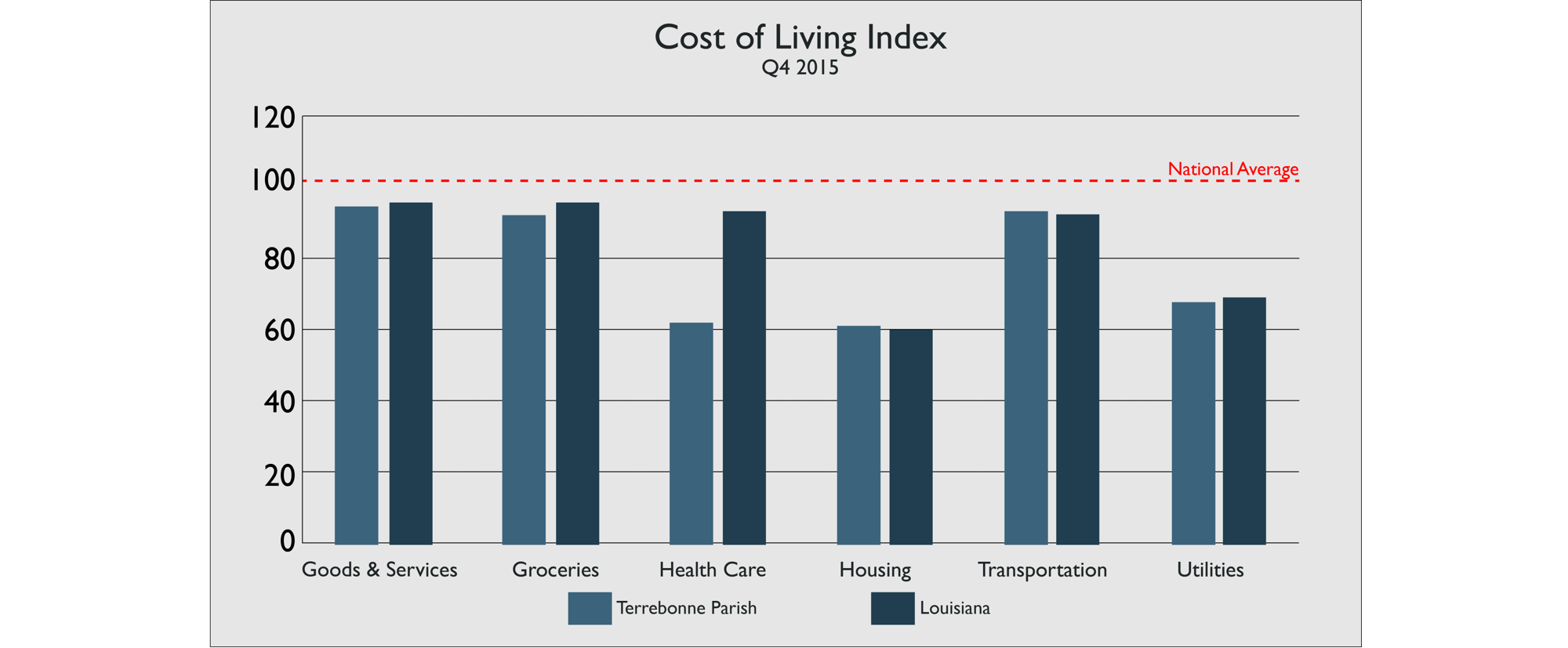 Terrebonne Parish residents enjoy a low cost of living with relatively high wages. With household income almost $48,000 and a cost of living less than the national average, Terrebonne Parish makes your hard earned money go further than many places in the US. To this point, when adjusted for household income, Terrebonne Parish moves up 20 spots in the county rankings.