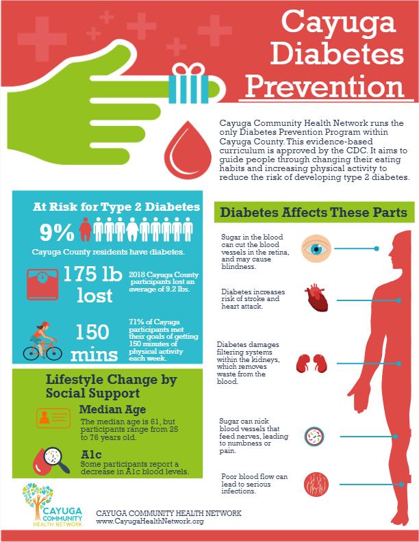Diabetes infograph