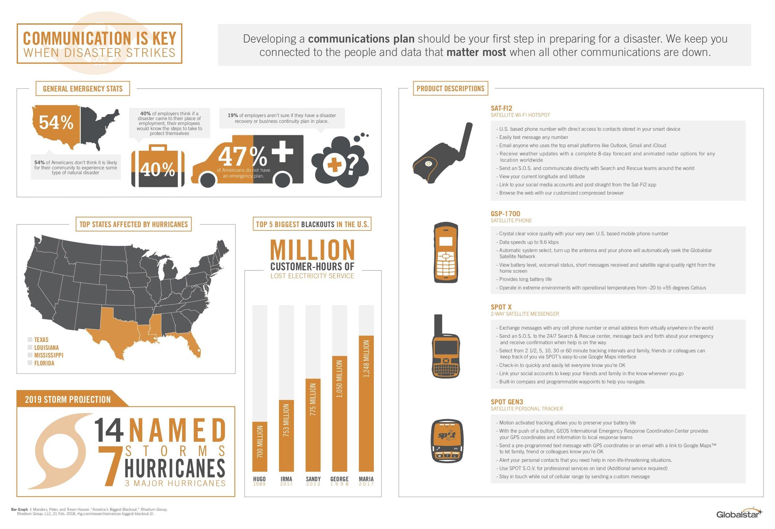 GLOB19_Hurricane_Infographic_Digital (2).jpg