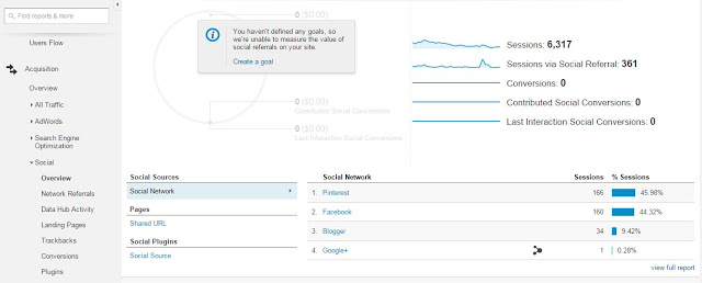 Google AdWords Report: Acquisition from Social sources