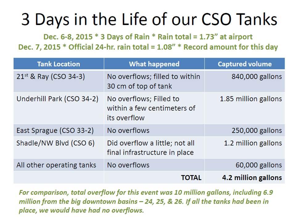 three-days-in-a-cso-tank