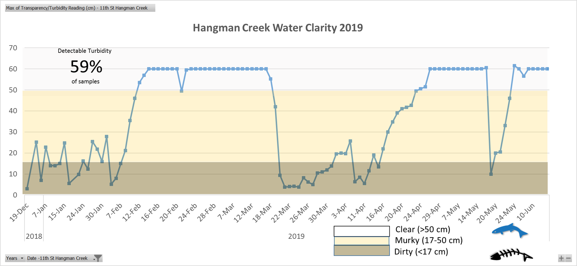 Hangman Creek had measurable turbidity 59% of the time. Freezing temperatures in February and March improved water clarity, while much of the winter and spring showed poor water clarity.