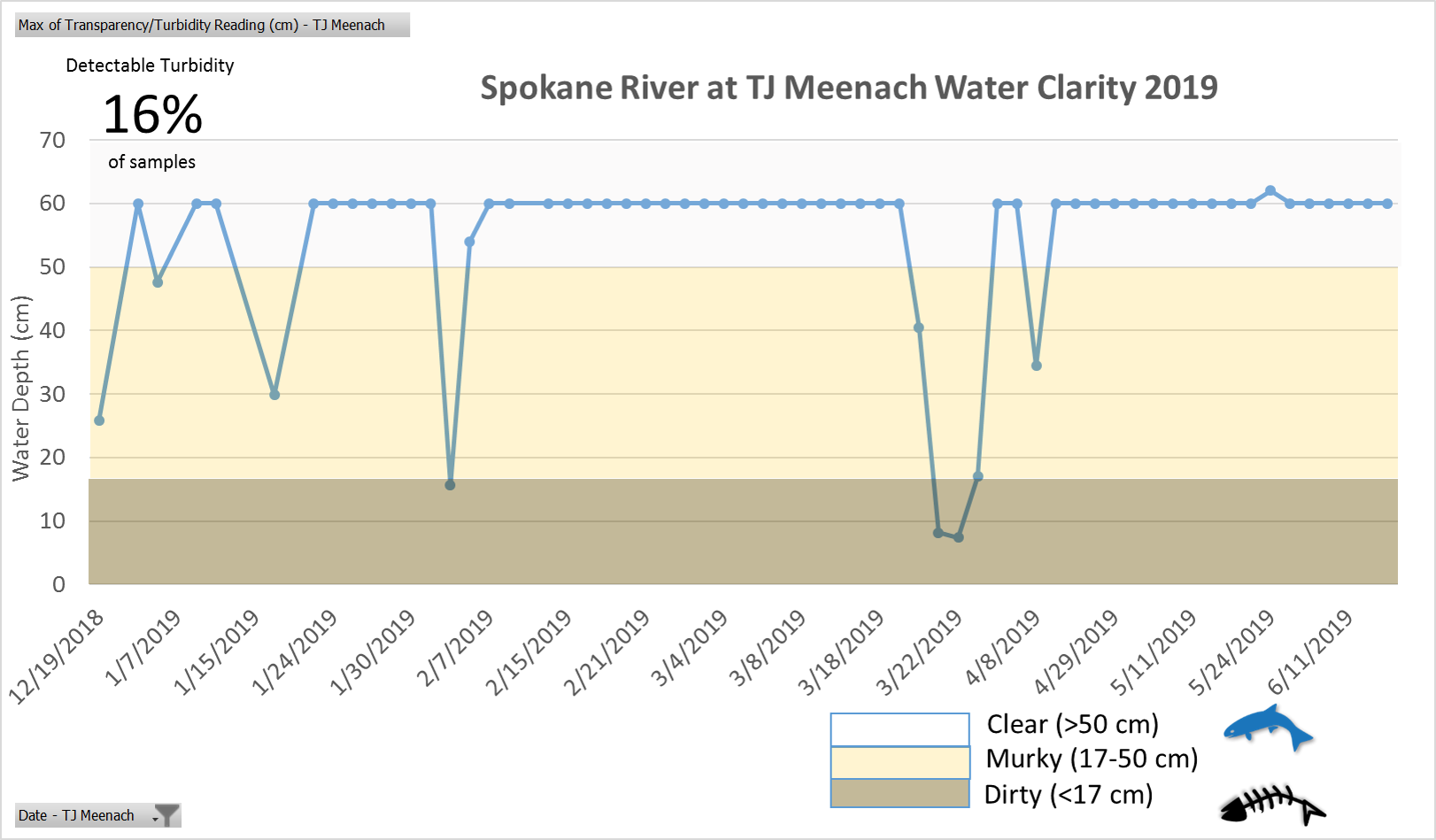 The pollution from Hangman Creek affected water clarity in the Spokane River at TJ Meenach Bridge about 16% of the time, with extreme events occurring during snow melt or rain on snow events.