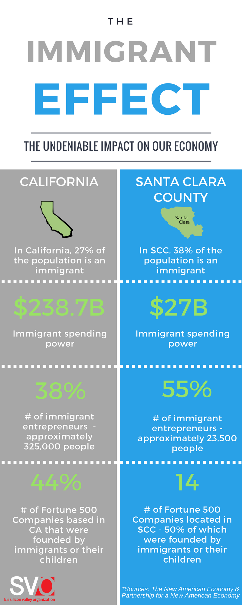 Immigrant Impact on Santa Clara County California Infographic