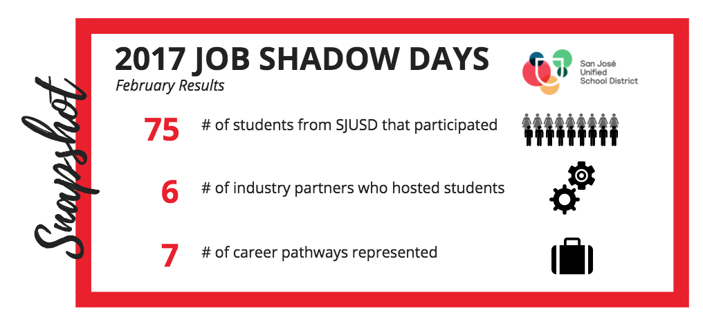 Strive San Jose Job Shadow Days