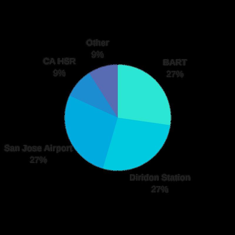 SVO Member Poll