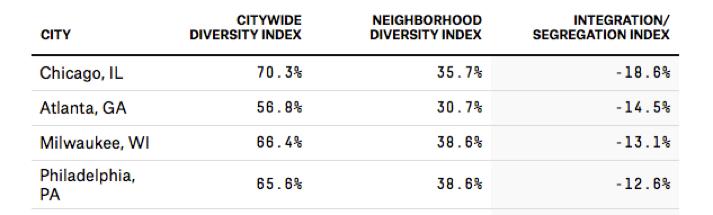 Integration / Black-White Segregation Index