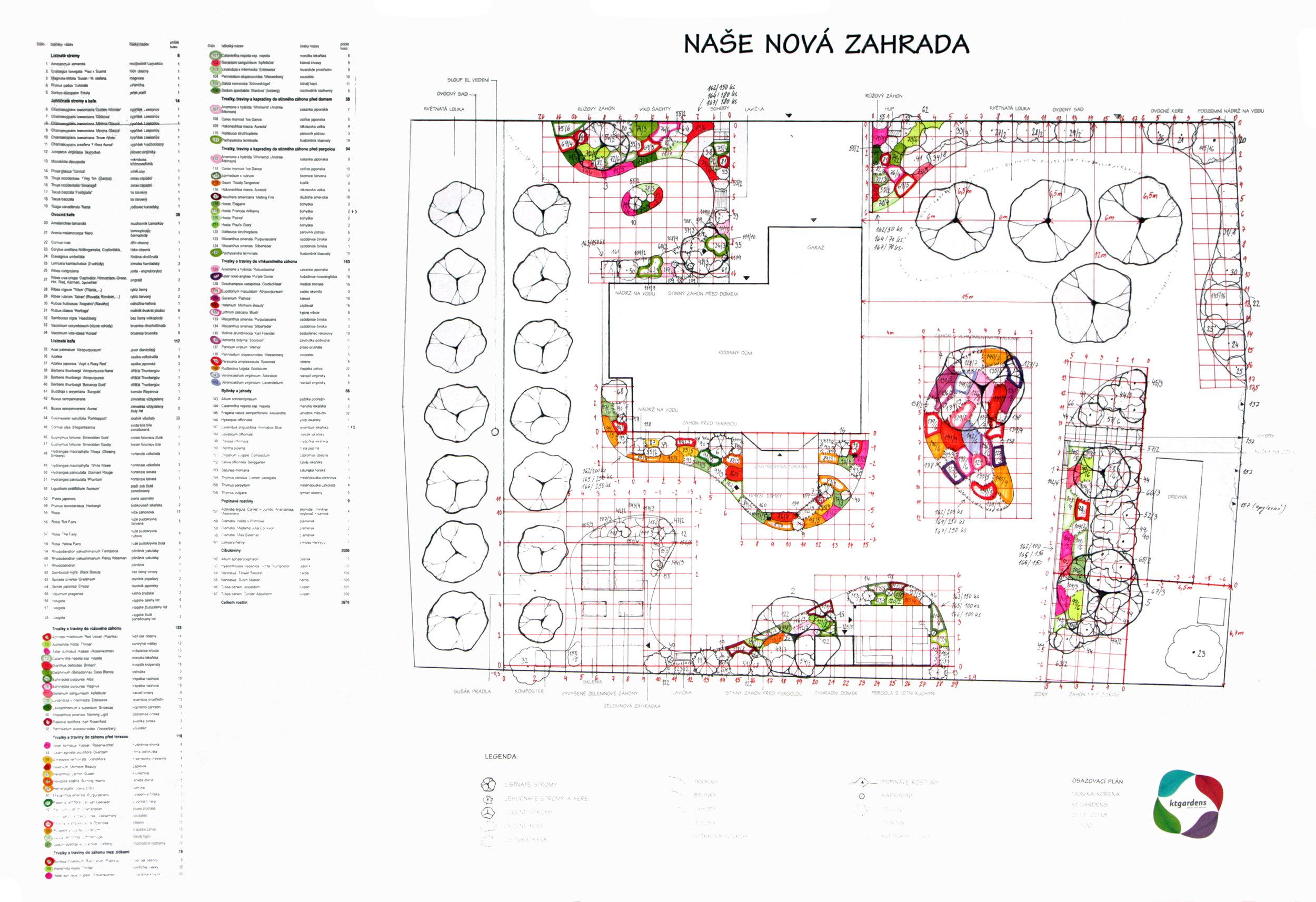 Návrh zahrady v Polouvsí, venkovská zahrada, KTgardens