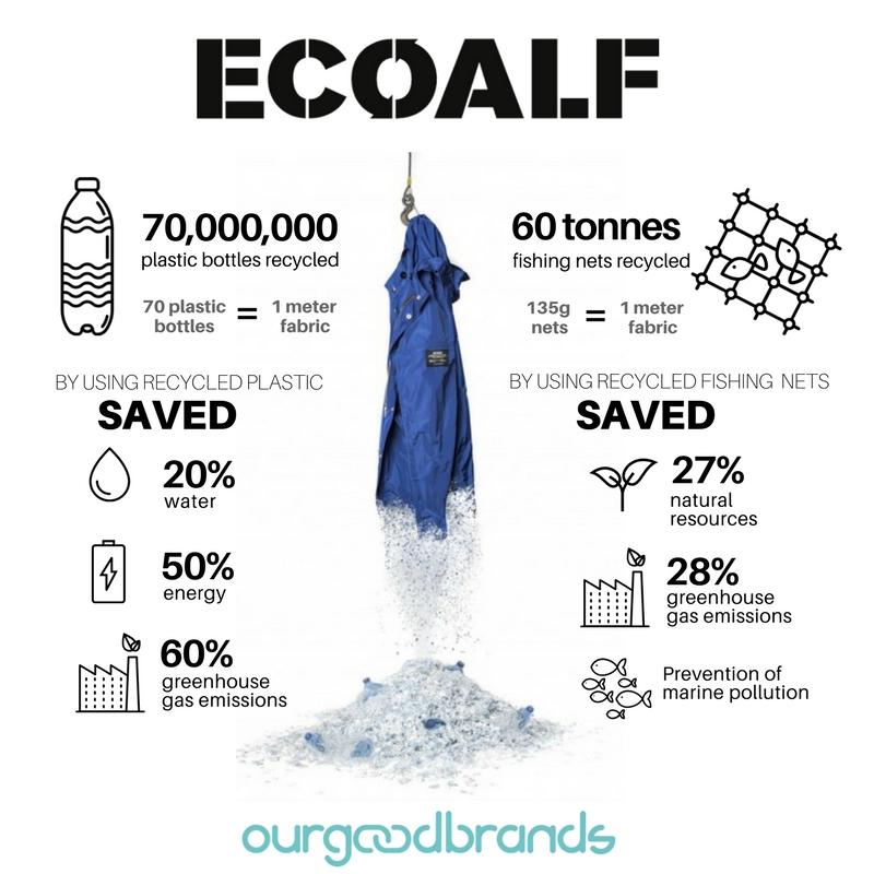 Ecoalf Social Impact