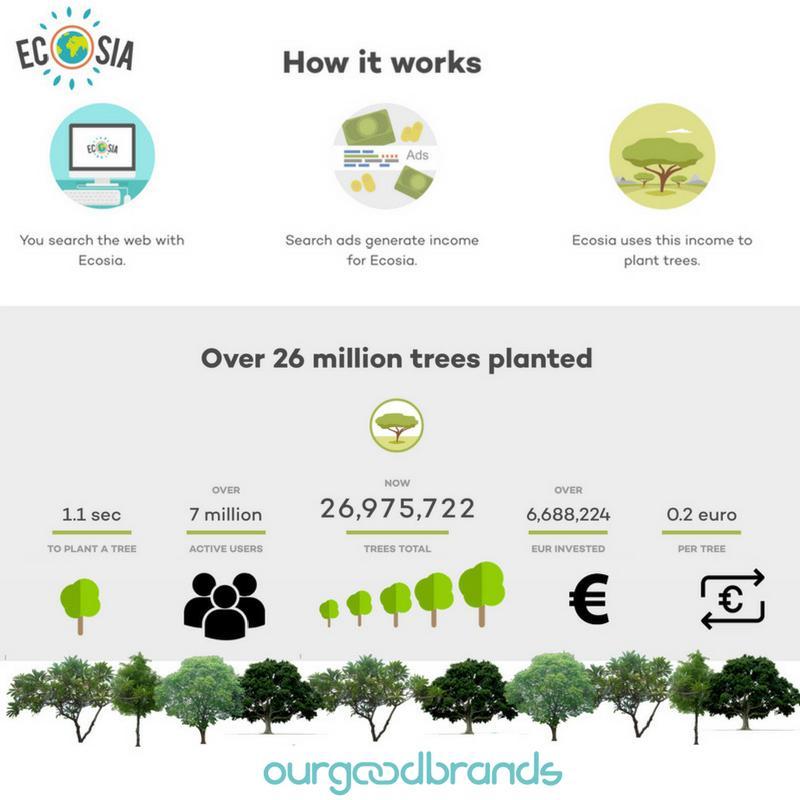 Ecosia Social Impact