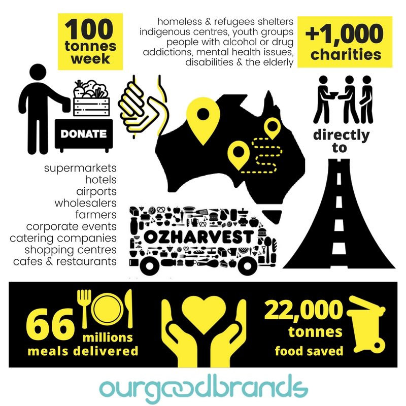 Oz-harvest Social Impact