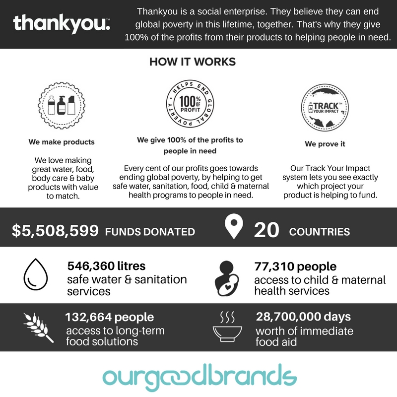 Thankyou Social Impact