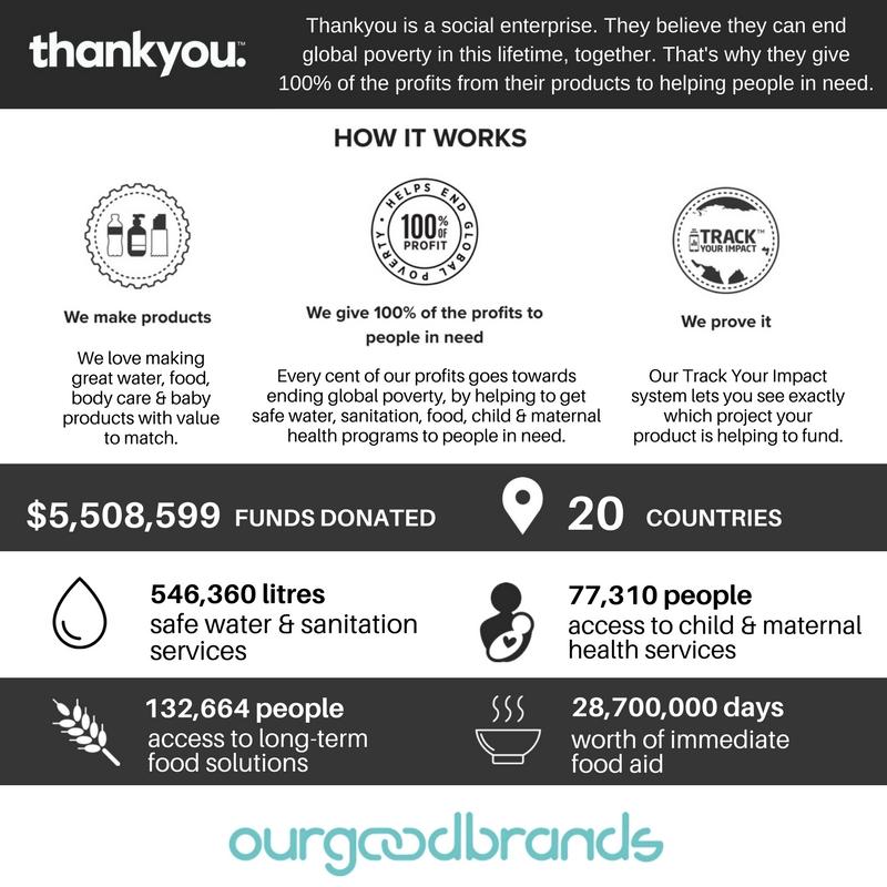 Thankyou Social Impact Brand
