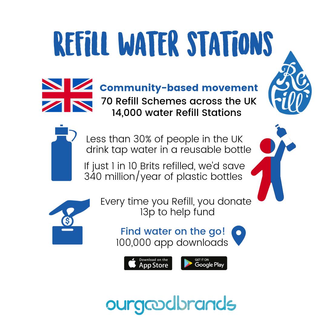 Water Refil Stations Social Impact Report