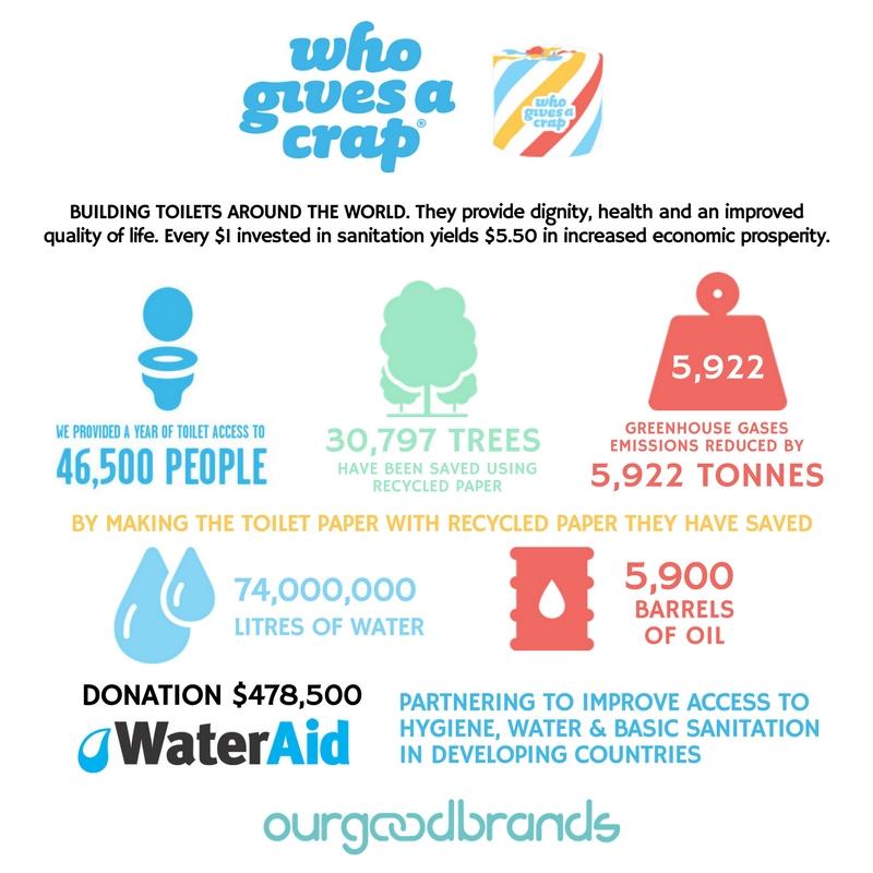 Who Gives a Crap Social Impact
