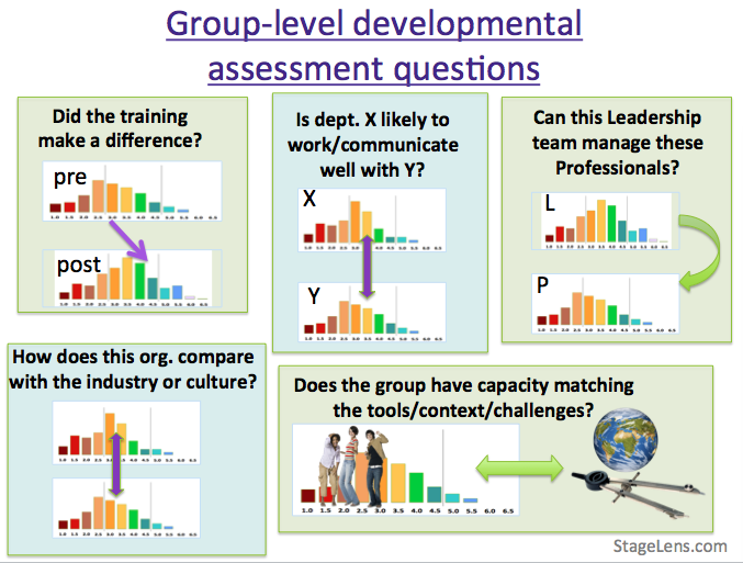 stagelens group level questions.png