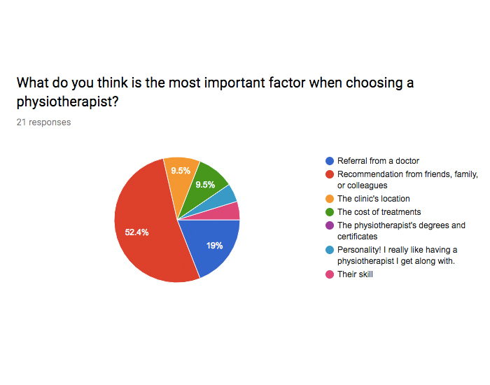 We used this survey to understand where people were coming from when they were looking for a new physiotherapist.