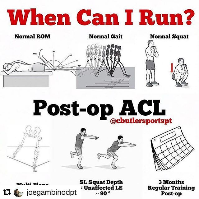 🤔 Not just for post ACL repair... #Repost @joegambinodpt (@get_repost) ・・・ Great post by Chris (@cbutlersportspt ) on when to return to running post ACL reconstruction surgery. _ #Repost @cbutlersportspt (@get_repost) ・・・ ❗️When Can I Run⁉️This is a question everyone asks me after ACL Reconstruction. • Whenever I get asked questions like this from patients or parents I prefer to give performance benchmarks instead of timelines. • Every rehab progresses at its own unique pace, but every athlete eventually gets to where they want to be, and it happens after they achieve these benchmarks. • Most of my athletes begin running around the 3 month mark, but that's 3 months of regular training with the rehab focused on the next benchmark in the progression. • It's also important to remember that there is no reason to rush into running, this is a 9 -12 month rehab with progression based upon movement proficiency and success. Not a calendar. . . . . #acl #kneepain #performance #recovery #surgery #physicaltherapy #physiotherapy #physicaltherapist #perfectstridept #physicaltherapystudent #DPTstudent #clinicalathlete @clinicalathlete #fitness #fitnessjourney #fitnessaddict  #fitnessgoals #fitnesslife #nycfit #nycfitness #astoriafitness #astoria #queens #nyc #healthandwellness