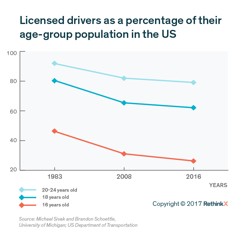 Kids Driving Graph_v1-01.jpg