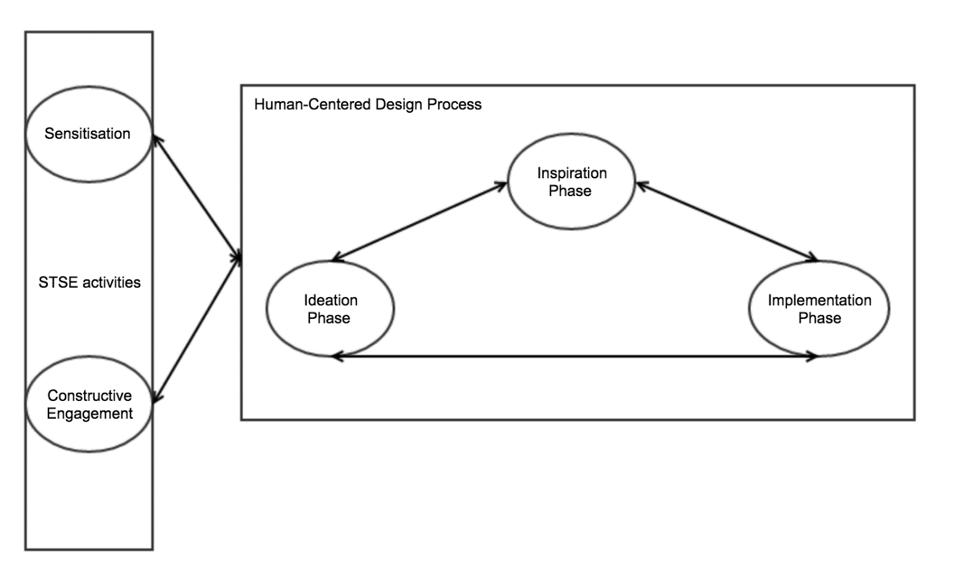 The HCSE Framework