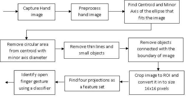 Block Diagram of the algorithm