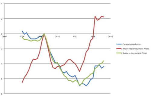 Source: Cabinet Office of Japan . Deflators for components of Real GDP shown as the logarithmic percentage above the price peak in the third quarter of 2008.