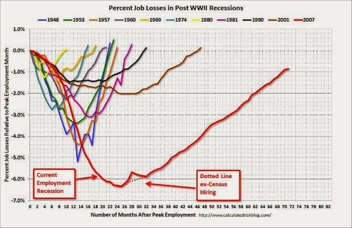 "Graph from ""US Jobs Losses & Some Bad Omens for Europe…"" on the True Economics blog"