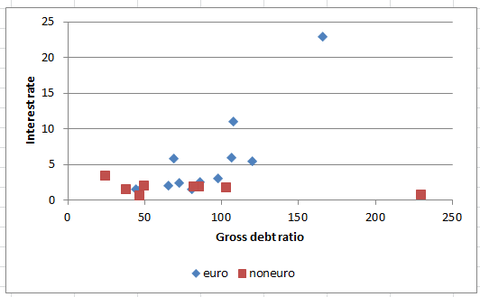 Paul Krugman's graph of the debt/GDP ratio against interest rates