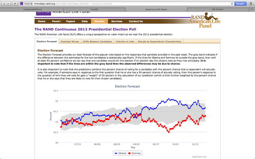 The American Life Panel's election forecast webpage, updated daily