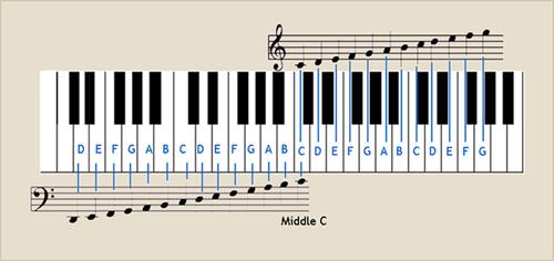 Piano keyboard and notation