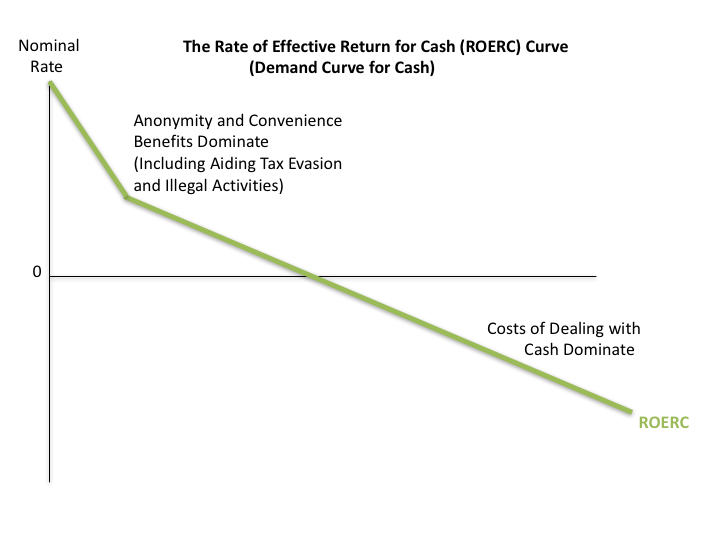 "Note: The acronym ""ROERC"" is pronounced in the same way as Howard Roark's last name. It stands for ""Rate of Effective Return on/for/of Cash."