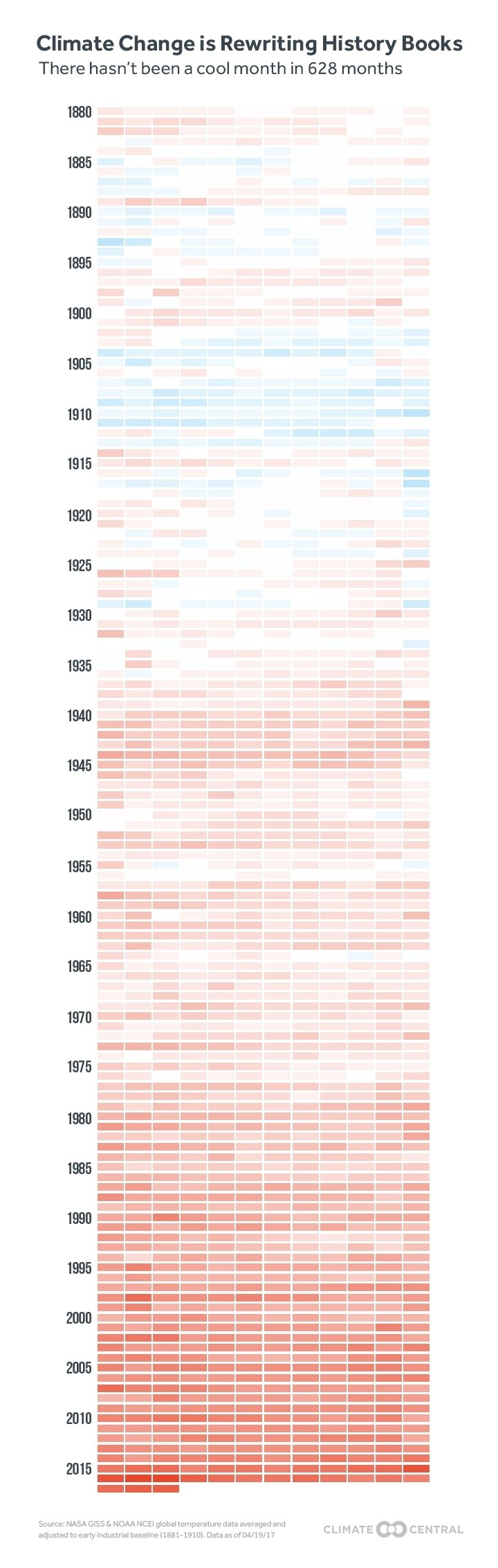 """Image via   Rosamond Hutt 's  World Economic Forum post  """"   9 things you absolutely have to know about global warming."""" This heat chart is used to back up the statement  """"We've now had 627 months warmer than normal, when compared with an 1881-1910 baseline."""""""