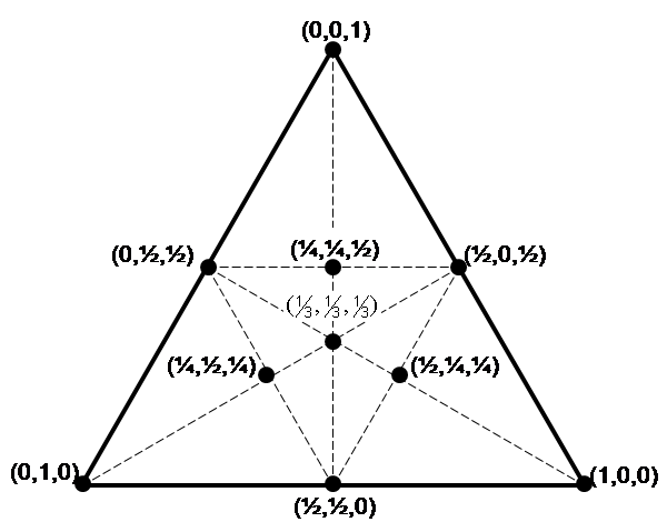 "Barycentric coordinates in an equilateral triangle— not what this post is about!   Link to the Wikimedia image source.   Link to the Wikipedia article ""Barycentric coordinate system."""