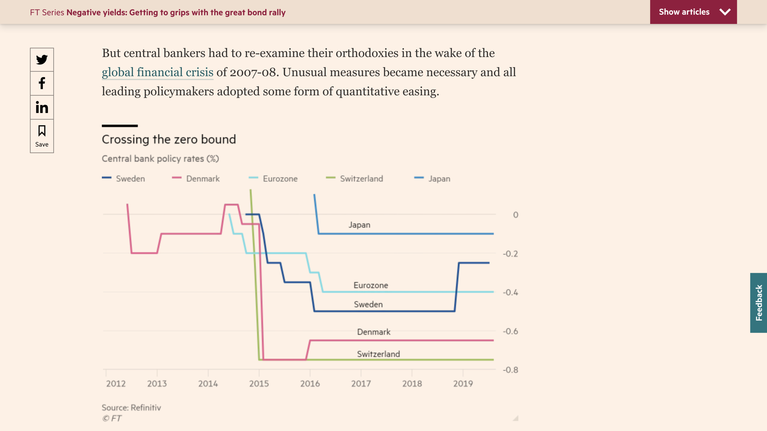 "The graph above is from the August 13, 2019 Financial Times article "" Negative yields: Charting the surge in sliding rates""  by Keith Fray ."
