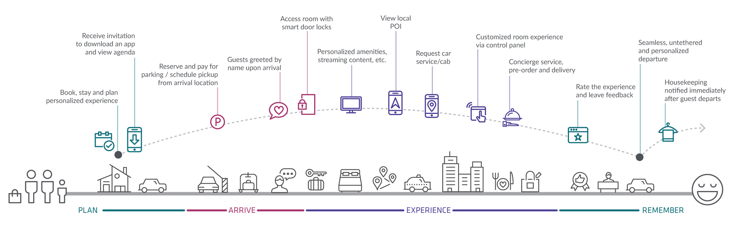 Plan, Arrive, Experience and Remember (PAER) applied to a hospitality experience