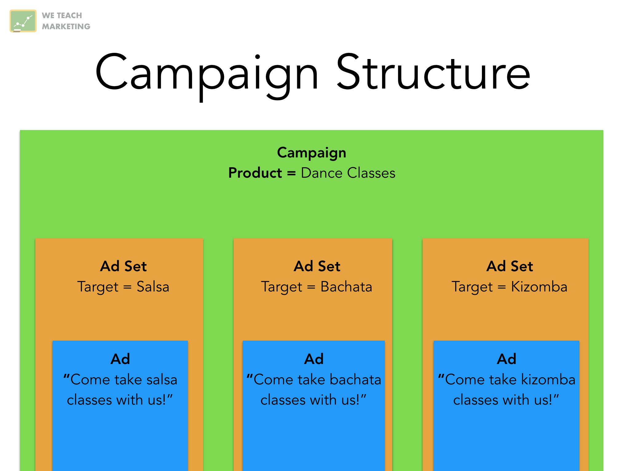 good adwords campaign structure
