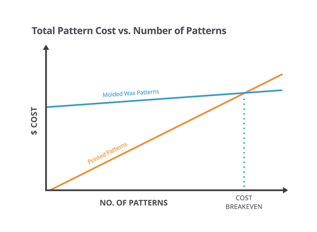 3d-systems-time-breakeven-graph-02-1000px.png