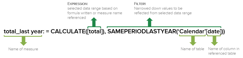 Power Pivot create total last year measure using DAX formula CALCULATE and SAMEPERIODLASTYEAR