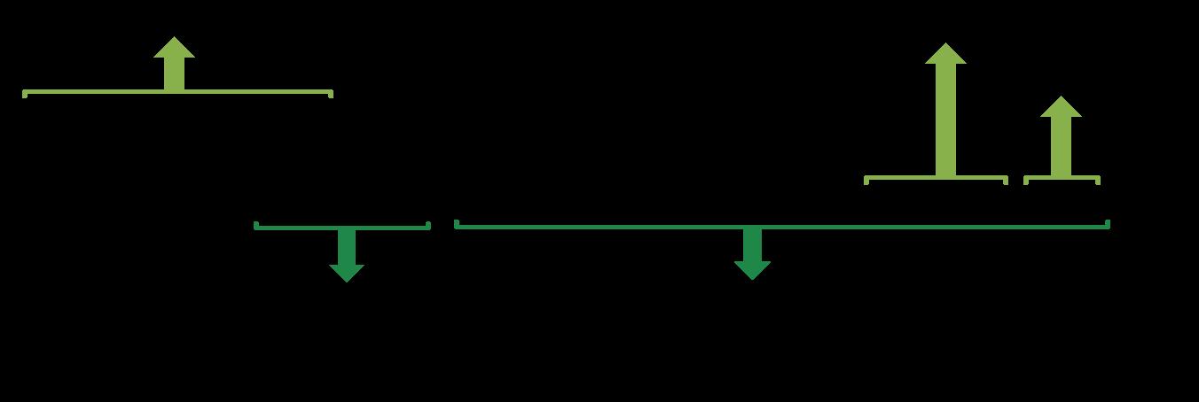 Power Pivot create total year-to-date last year measure using DAX formula CALCULATE and SAMEPERIODLASTYEAR