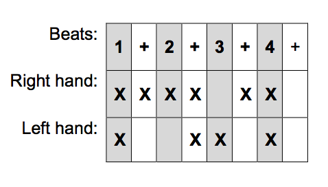 """Same rhythm shown in """"rhythm boxes."""""""