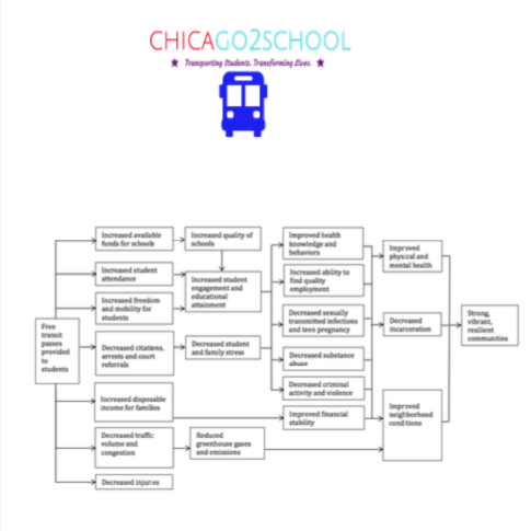Success Pathways Map