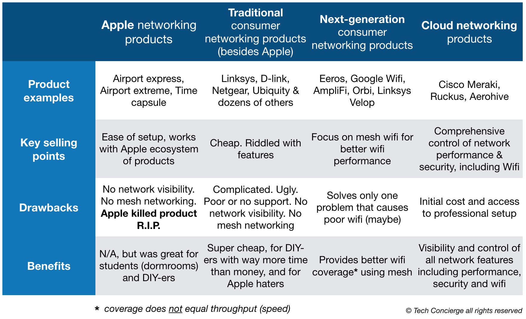wifi-product-comparison-matrix.png