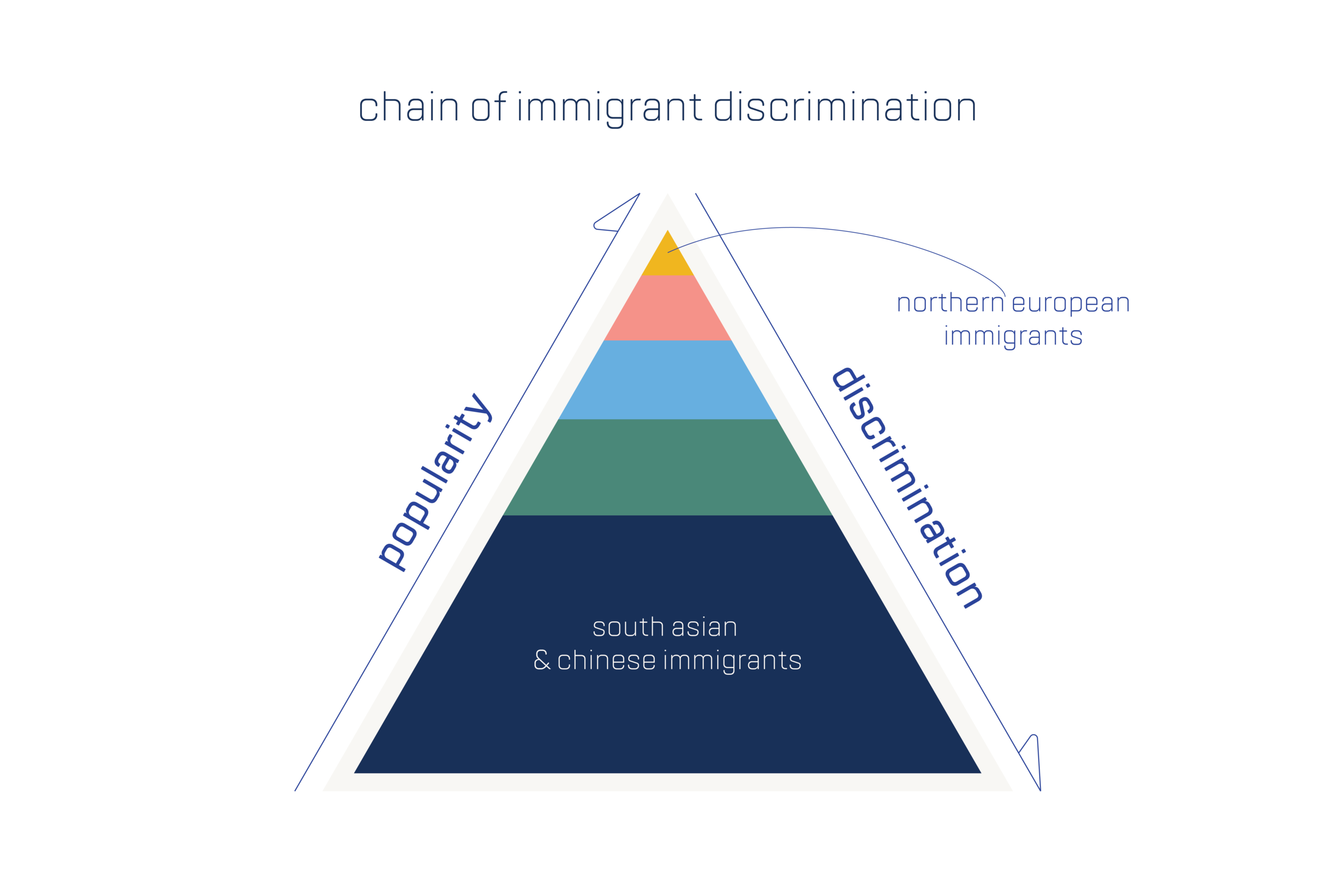 with the discovery of the 'immigrant pyramid', preference of ethnic names, origins and stereotypes become important departure points