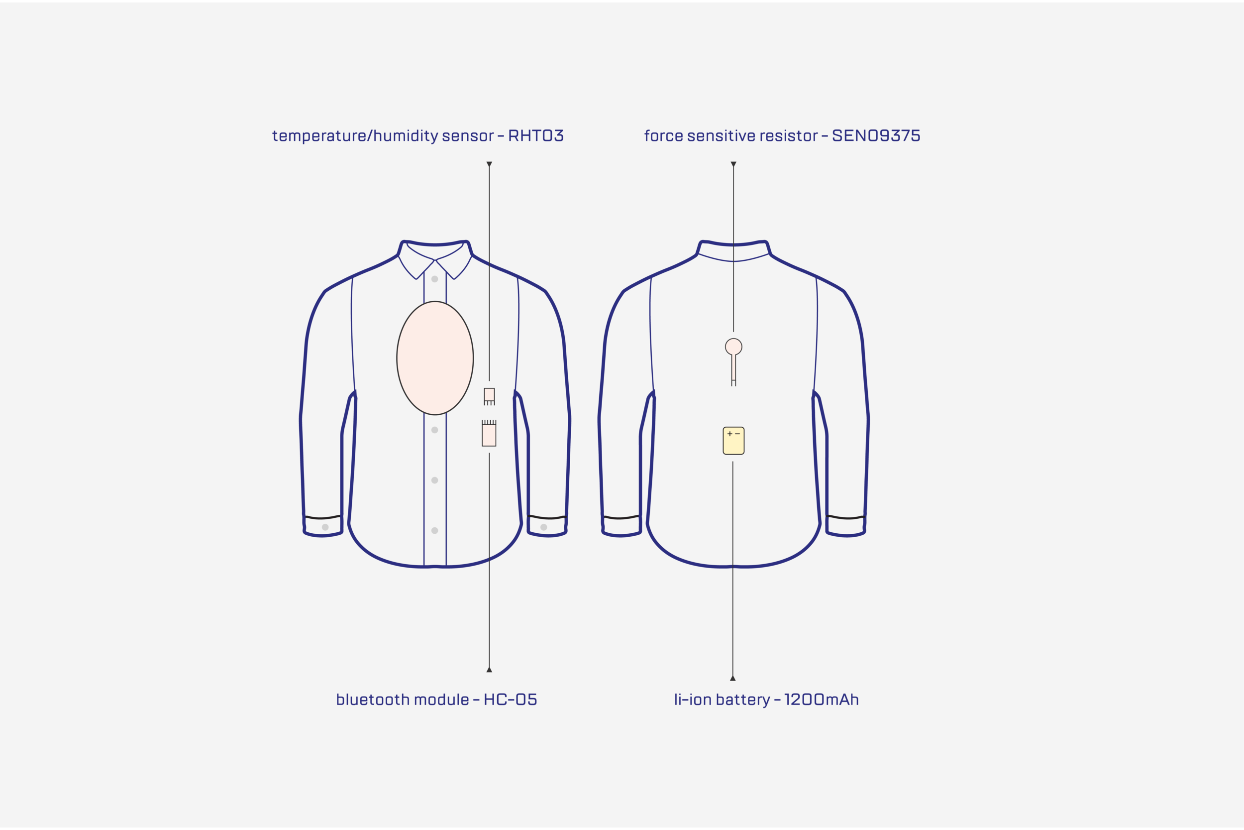 the shirt detects the wearer's motion and body changes during an interview and communicates with the jacket in real time