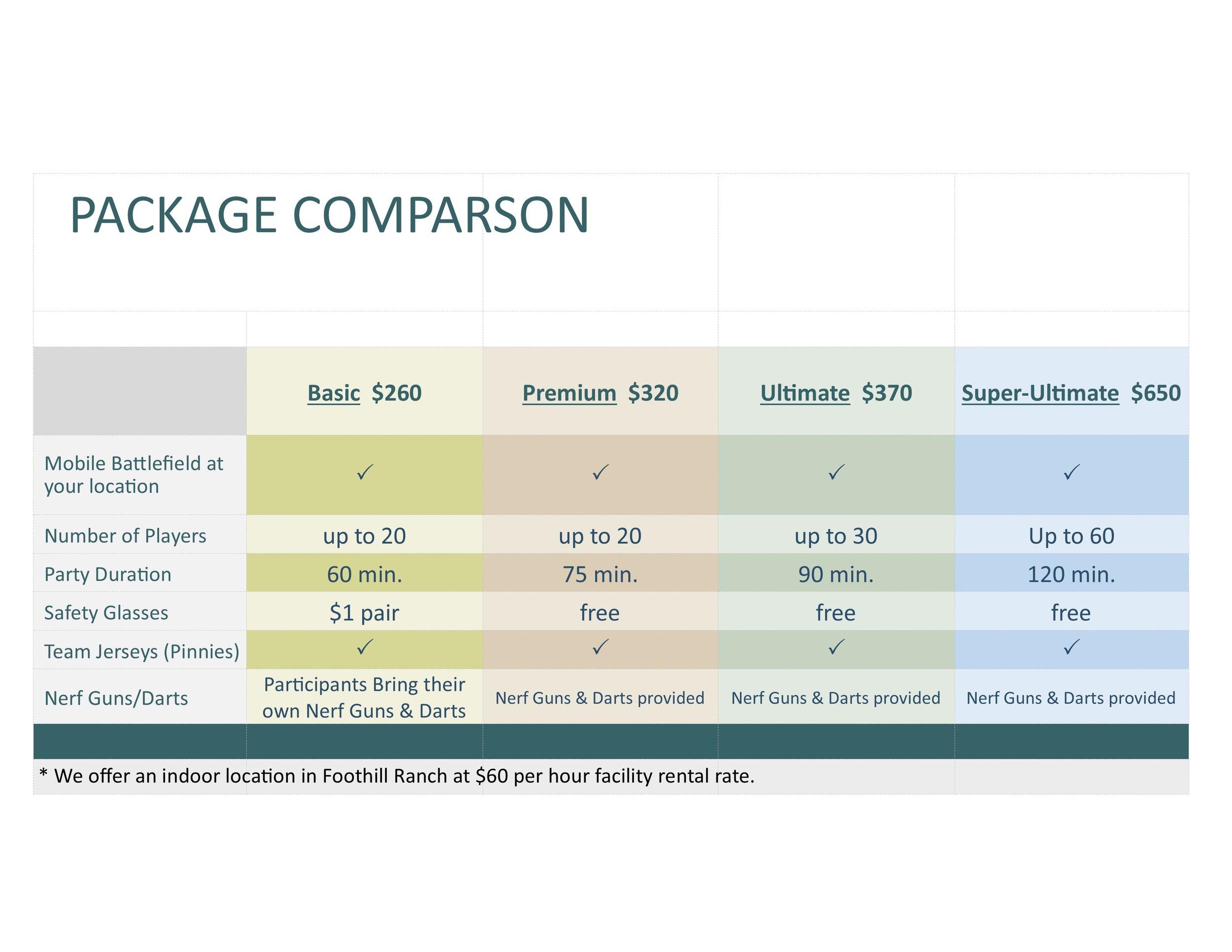 Nerf Price comparison.pub reg prices.pub July 2018.jpg