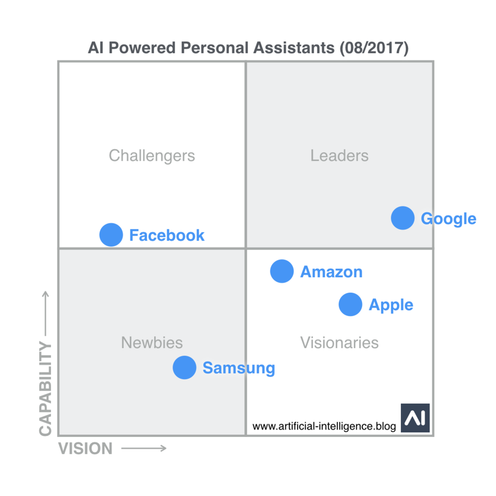 Magic Quadrant for artificial intelligence powered personal assistants.
