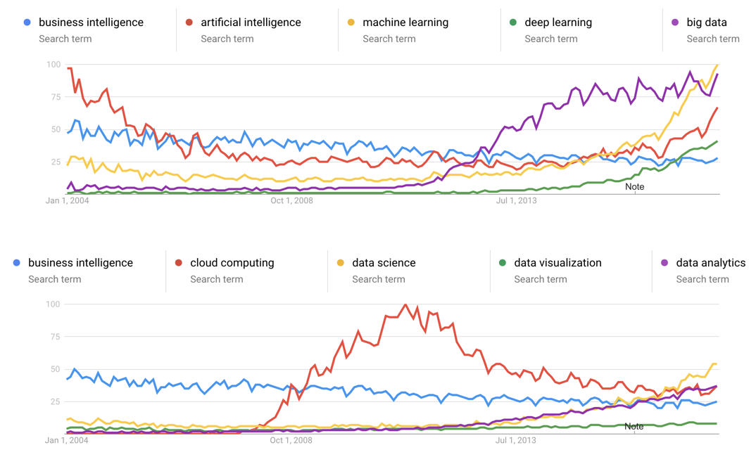 technology-waves-trends-in-ai-bi-ml-dl-and-more.002.png