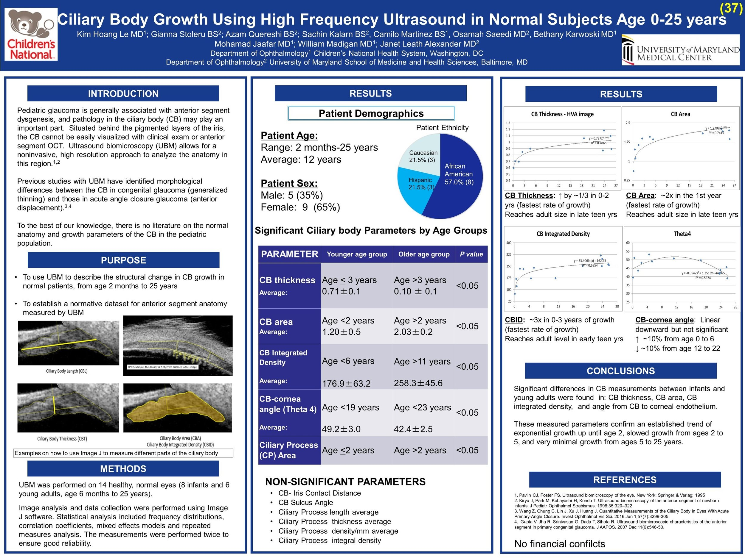 AAPOS 2017  Title:Ciliary Body Growth Using High Frequency Ultrasound in Normal Subjects Age 0-25 years