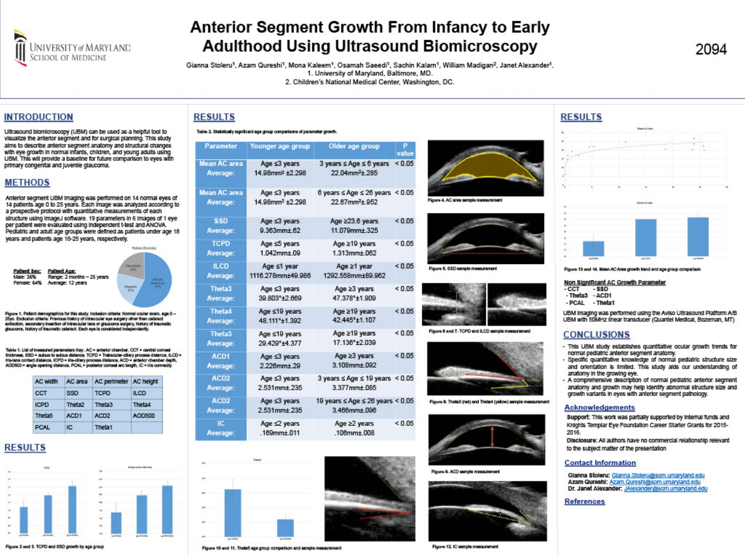 ARVO 2017  Title:Anterior Segment Growth From Infancy to EarlyAdulthood Using Ultrasound Biomicroscopy