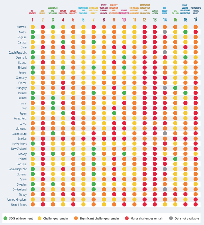OECD Progress on the SDGs (2019)